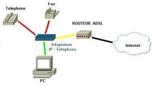 voiceline raccordement VoIP
